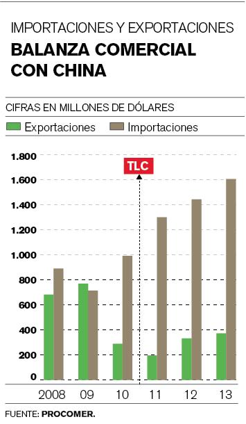 China-importaciones-exportaciones_LNCIMA20140520_0210_1
