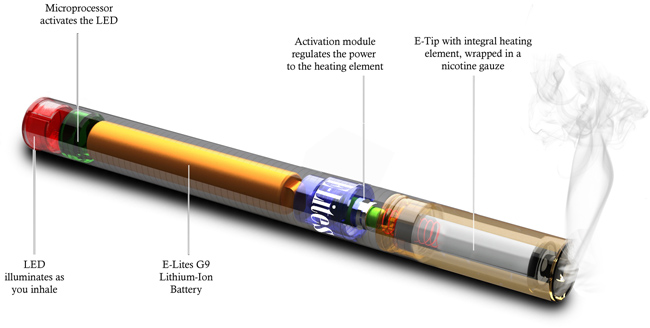 what-is-an-electronic-cigarette