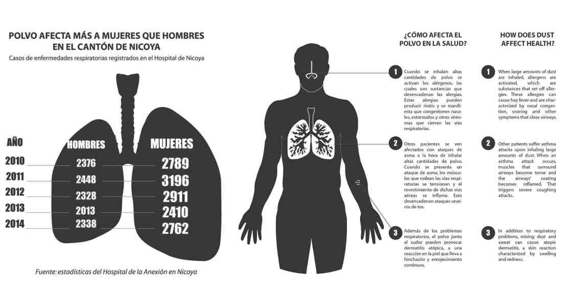 infografico_nosara_guanacaste_cucaramacara_0