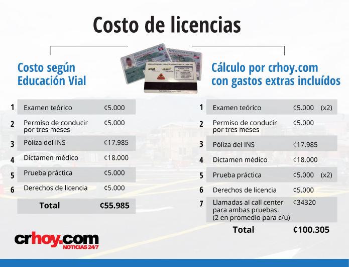 costo-licencias-2
