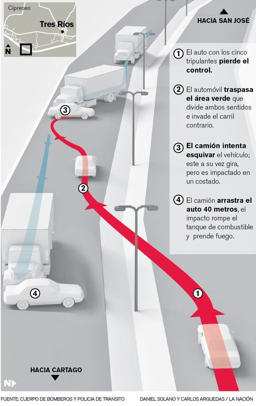 Rendering of the accident by La Nacion, based on reports by authorities and witnesses.