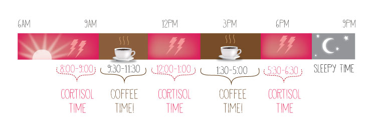 besttime4coffee2-i3coffee-jp