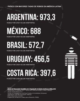 datos-ranking-robos-america-latina