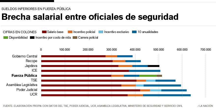 Infograph by La Nacion