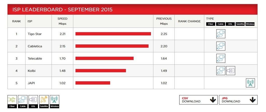 Cable Companies In Costa Rica Continue To Offer Highest Internet Speeds: Netflix | Q Costa Rica