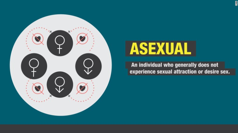 151106113125-gender-sexuality-asexual-exlarge-169