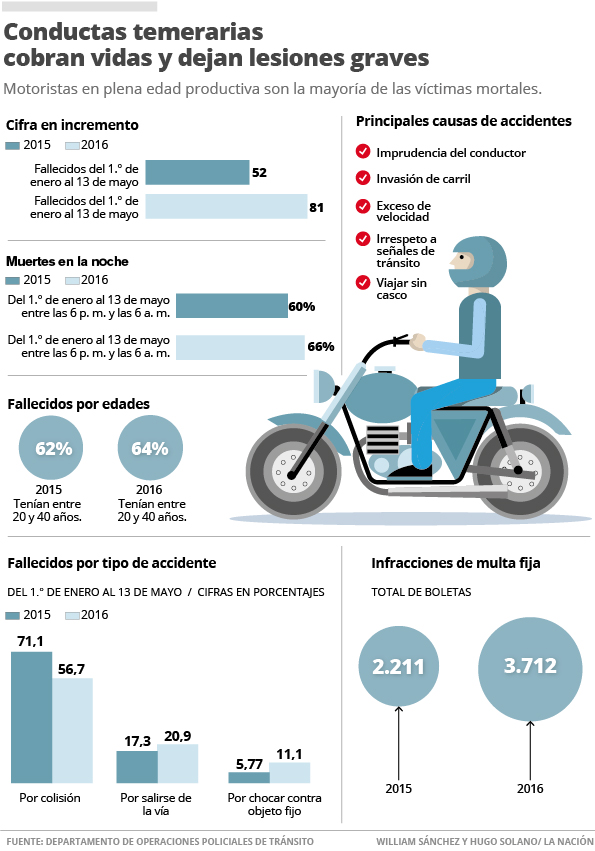 The graphic by La Nacion