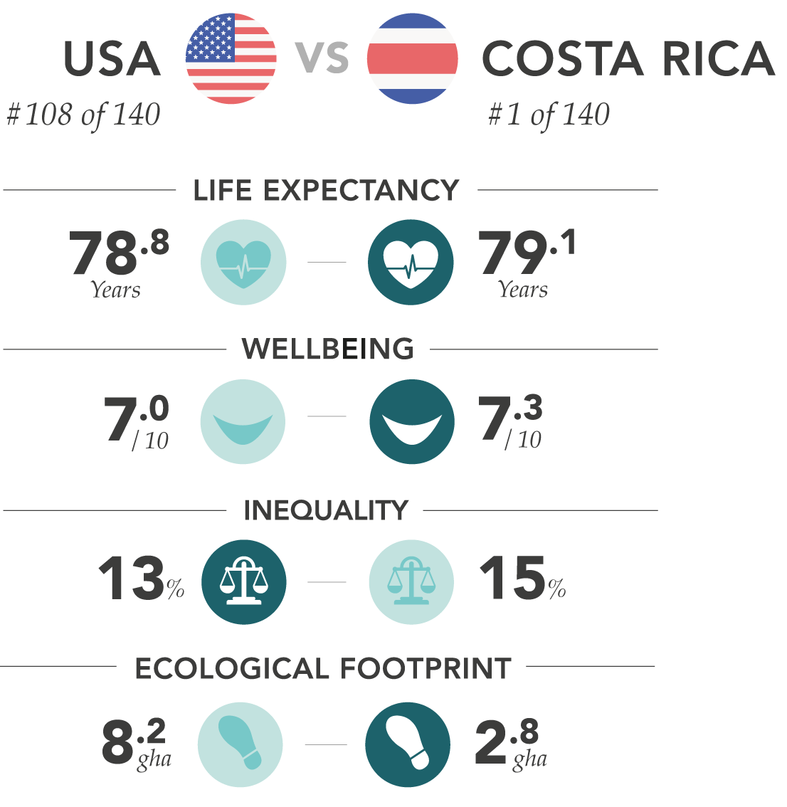 HPI comparison of Costa Rica vs. the U.S.
