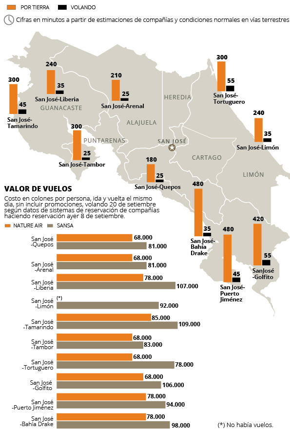 The La Nacion has prepared this infograph with prices and destinations according to the websites of the airlines.