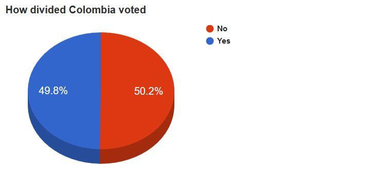 colombia-vote