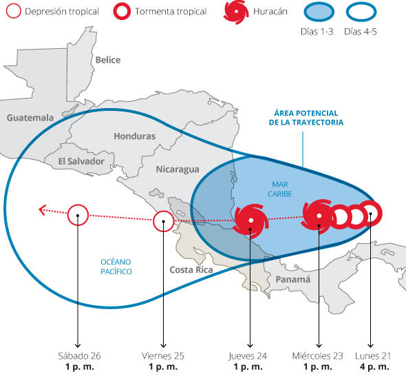 Porjected path by Otto from the NHC, graphic by La Nacion