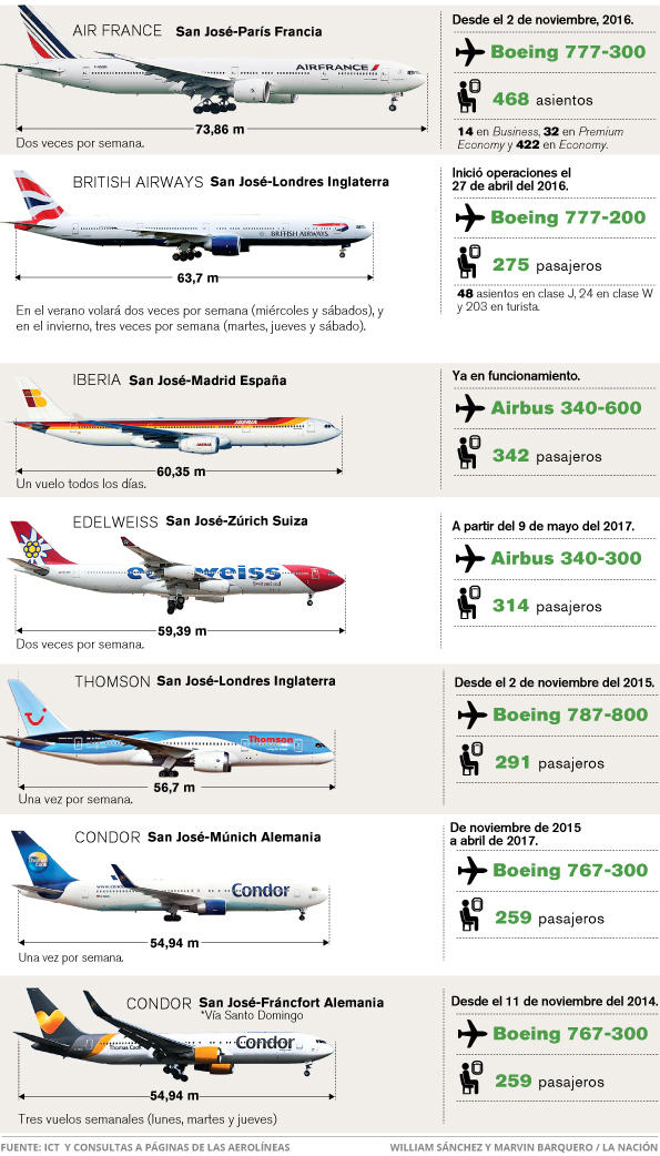 Graphic listing the European airlines by their passenger capacity by  for La Nacion compiled by data from the Tourism board