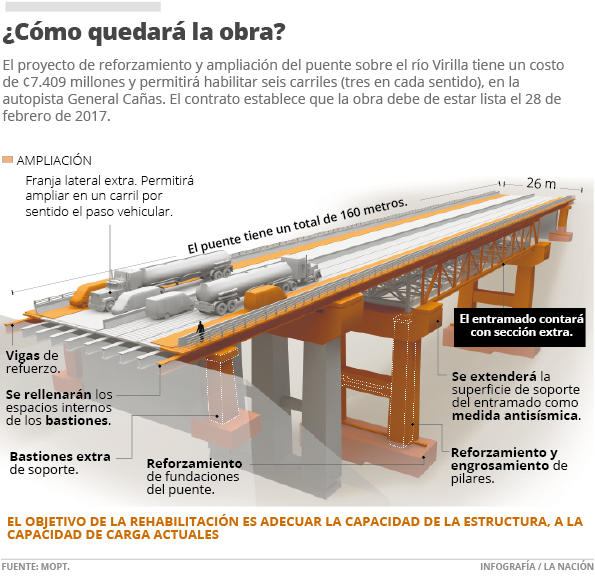 What the finished bridge is expected to look like. From La Nacion