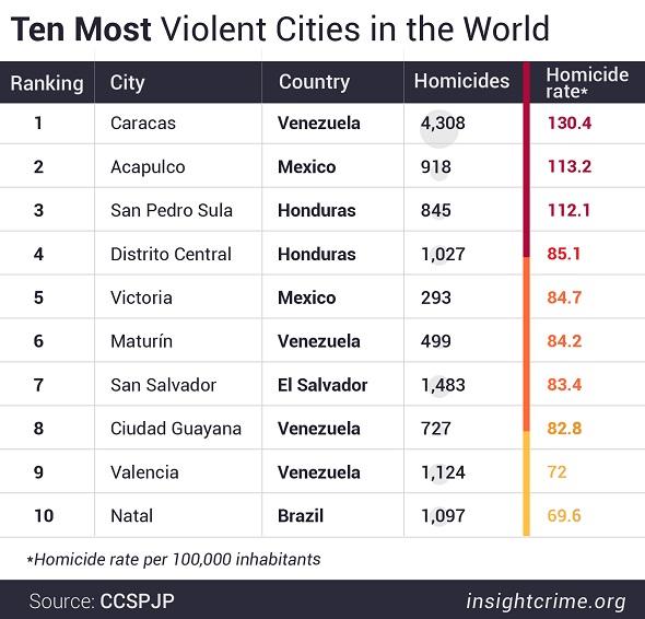 Latin America Again Dominates Worlds 50 Deadliest Cities Ranking