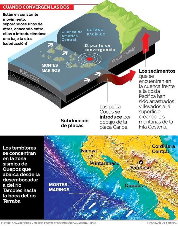 Seamounts Explain Sunday Night's Strong Earthquake in Jacó ...