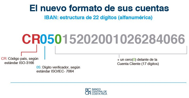 Iban Account Number Begins Today Aug 1 Q Costa Rica